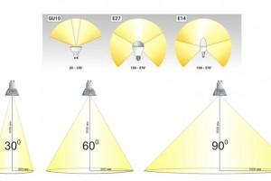 Что производители указывают на упаковке светодиодной продукции?